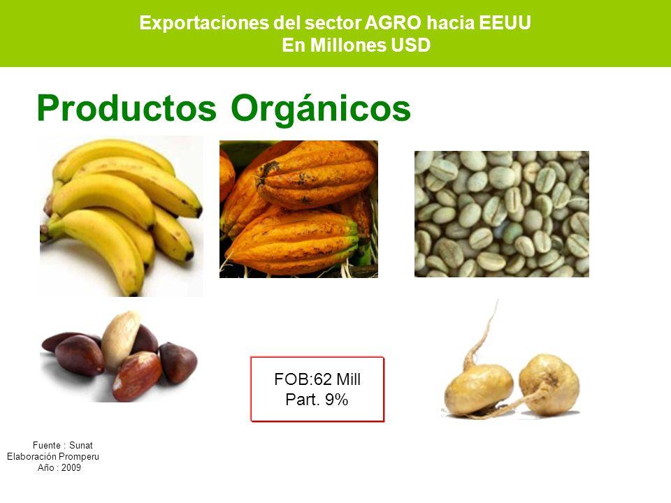 Productos Orgánicos FOB:62 Mill Part. 9% Fuente : Sunat Elaboración Promperu Año : 2009 Exportaciones del sector AGRO hacia EEUU En Millones USD Expor