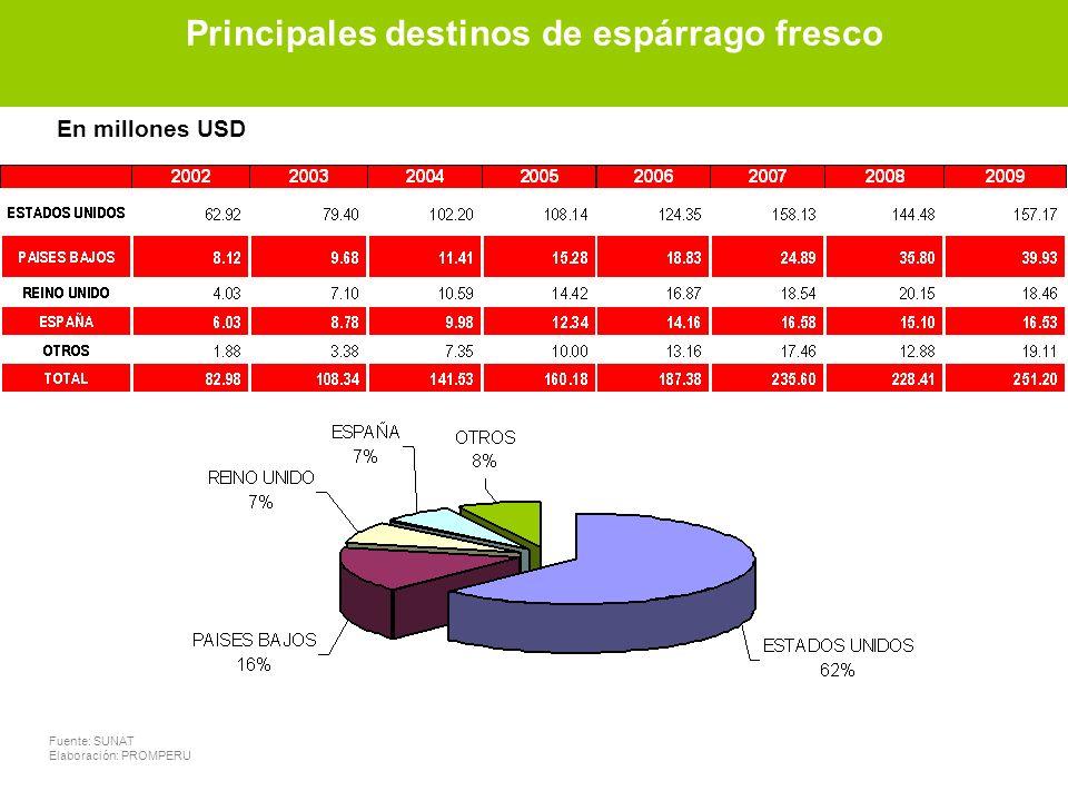 Principales destinos de espárrago fresco Fuente: SUNAT Elaboración: PROMPERU En millones USD