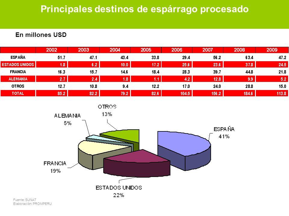 Principales destinos de espárrago preparado Fuente: SUNAT Elaboración: PROMPERU En millones USD Principales destinos de espárrago fresco Principales d