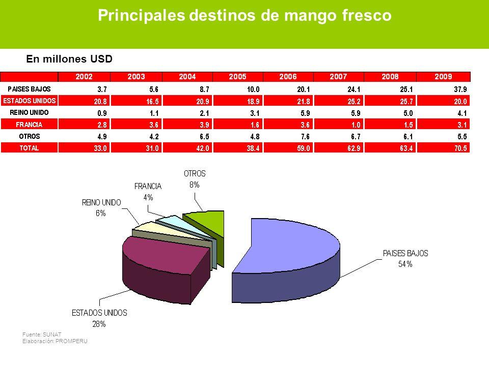 Principales destinos de mango fresco Fuente: SUNAT Elaboración: PROMPERU En millones USD Principales destinos de mango fresco