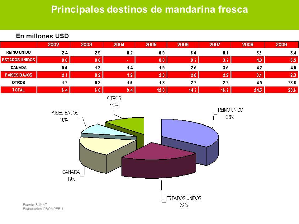 Principales destinos de mandarina fresca Fuente: SUNAT Elaboración: PROMPERU En millones USD Principales destinos de mandarina fresca