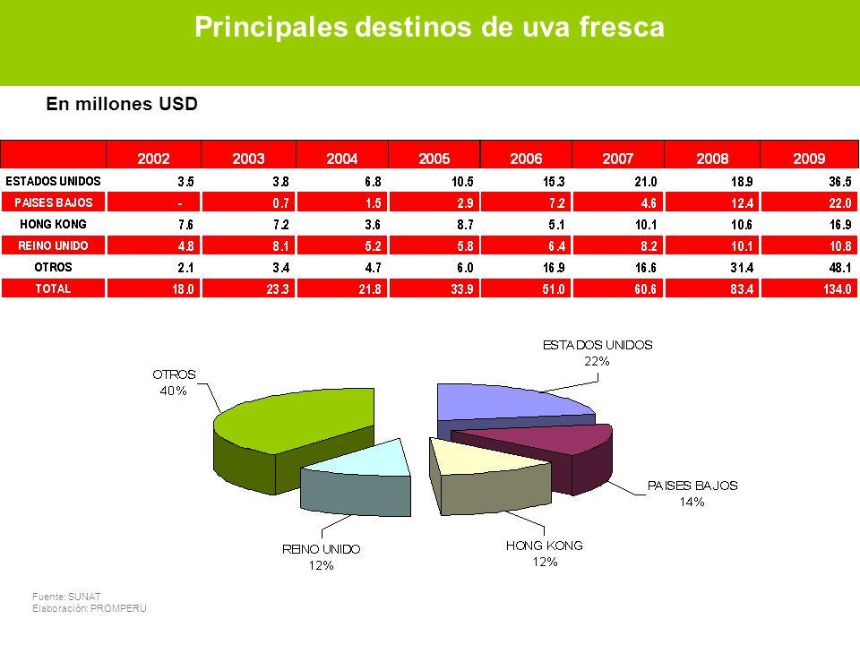 Principales destinos de uvas frescas Fuente: SUNAT Elaboración: PROMPERU En millones USD Principales destinos de uva fresca