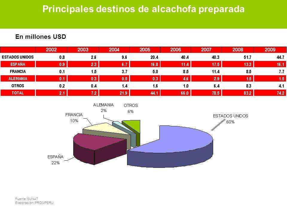 Principales destinos de alcachofa preparada Fuente: SUNAT Elaboración: PROMPERU En millones USD Principales destinos de alcachofa preparada