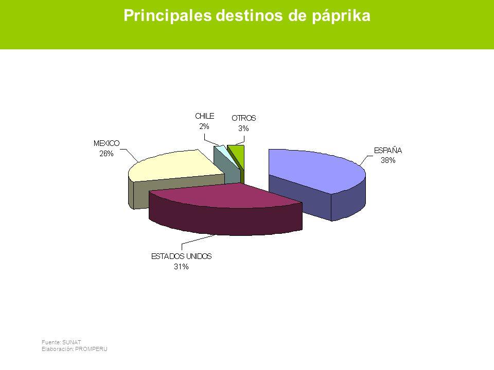 Principales destinos de páprika Fuente: SUNAT Elaboración: PROMPERU Principales destinos de páprika