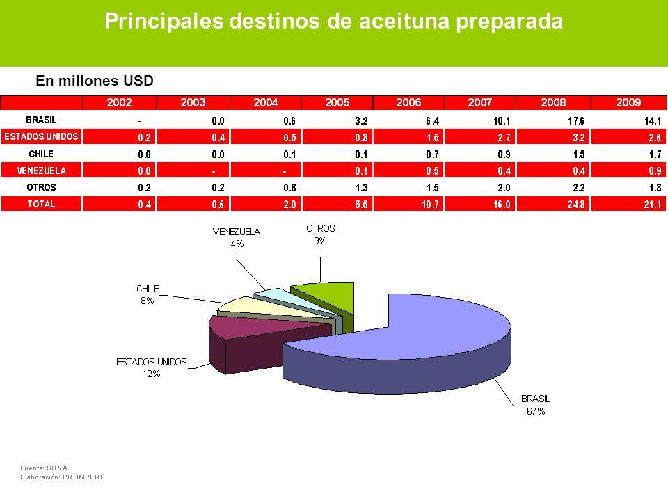 En millones USD Principales destinos de aceituna preparada