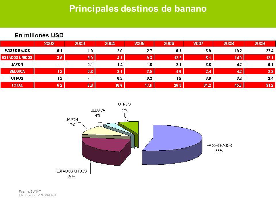 Principales destinos de banano Fuente: SUNAT Elaboración: PROMPERU En millones USD Principales destinos de banano