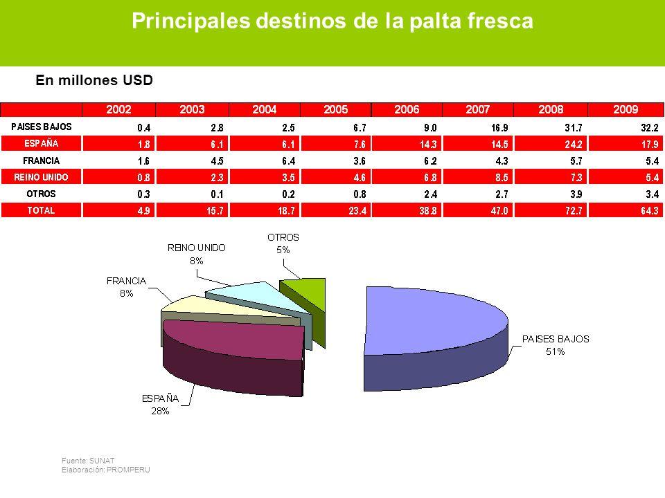 Principales destinos de palta fresca Fuente: SUNAT Elaboración: PROMPERU En millones USD Principales destinos de la palta fresca