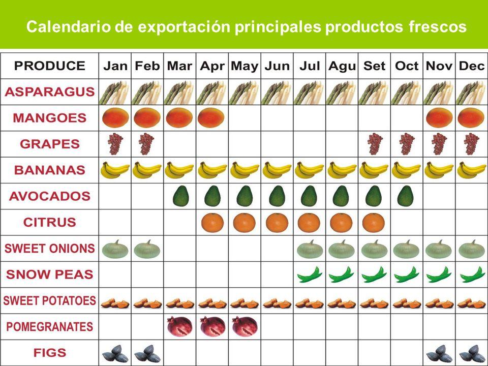 Calendario de exportación principales productos frescos