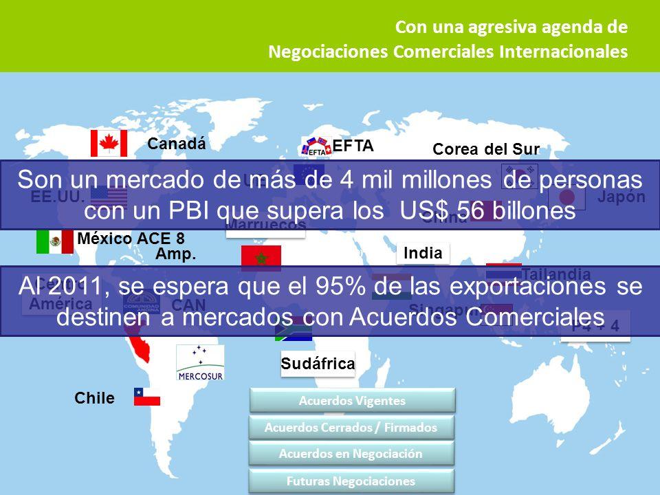 29 EE.UU. Chile UE China Corea del Sur Japón CAN Singapur EFTA Tailandia México ACE 8 Canadá Acuerdos Vigentes Acuerdos Cerrados / Firmados Acuerdos e