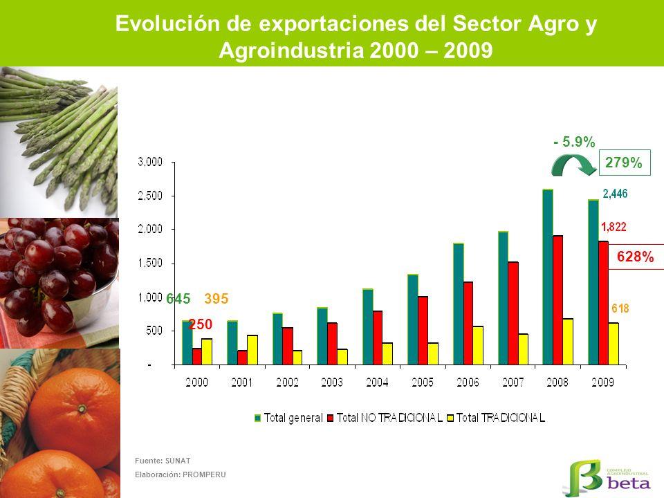 Evolución de exportaciones del Sector Agro y Agroindustria 2000 – 2009 Fuente: SUNAT Elaboración: PROMPERU - 5.9% 279% 628% 645 250 395
