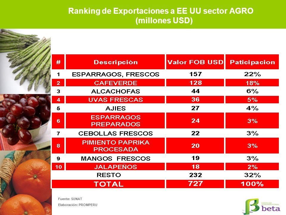 Ranking de Exportaciones a EE UU sector AGRO (millones USD) Fuente: SUNAT Elaboración: PROMPERU