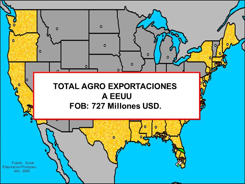 TOTAL AGRO EXPORTACIONES A EEUU FOB: 727 Millones USD. Fuente : Sunat Elaboracion Promperu Año : 2009