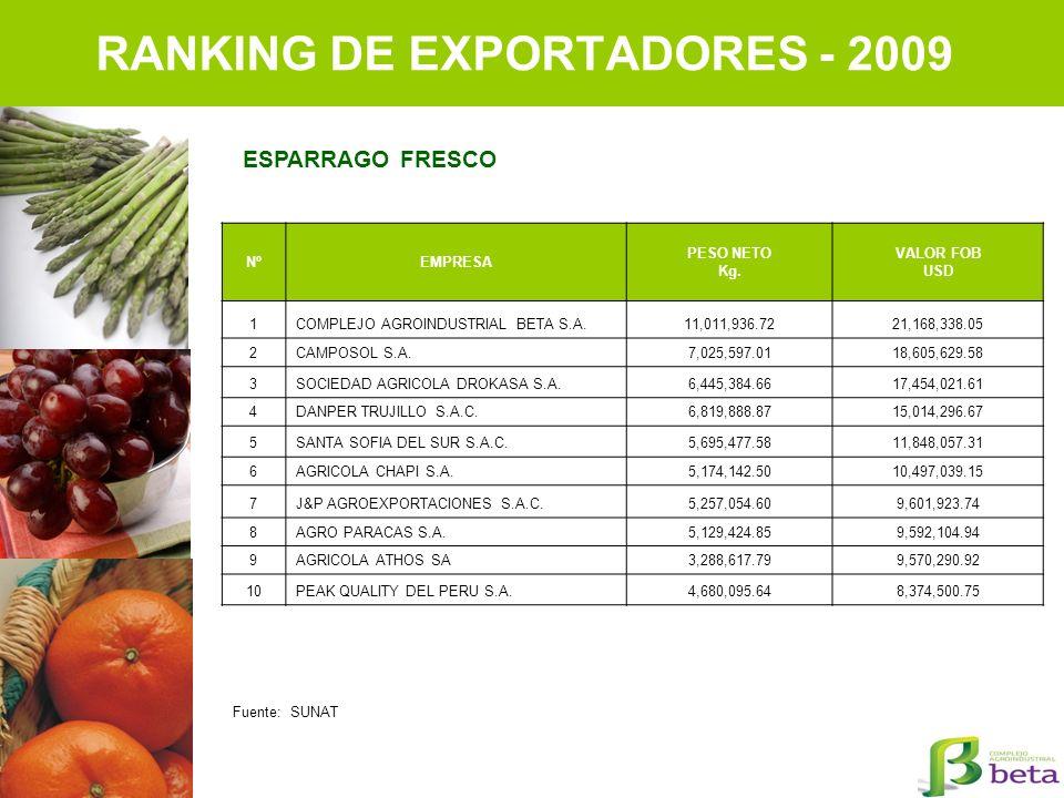 RANKING DE EXPORTADORES - 2009 NºEMPRESA PESO NETO Kg. VALOR FOB USD 1COMPLEJO AGROINDUSTRIAL BETA S.A.11,011,936.7221,168,338.05 2CAMPOSOL S.A.7,025,