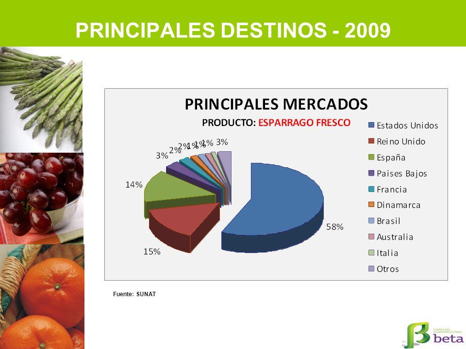 PRINCIPALES DESTINOS - 2009 Fuente: SUNAT