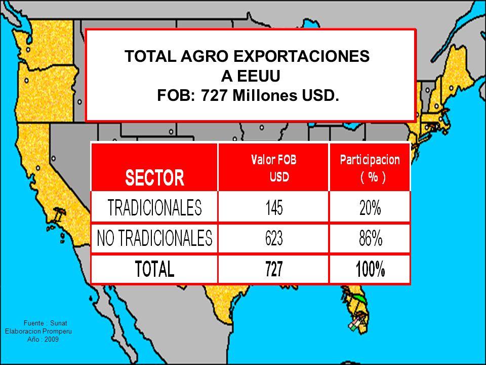 Fuente : Sunat Elaboracion Promperu Año : 2009 TOTAL AGRO EXPORTACIONES A EEUU FOB: 727 Millones USD.