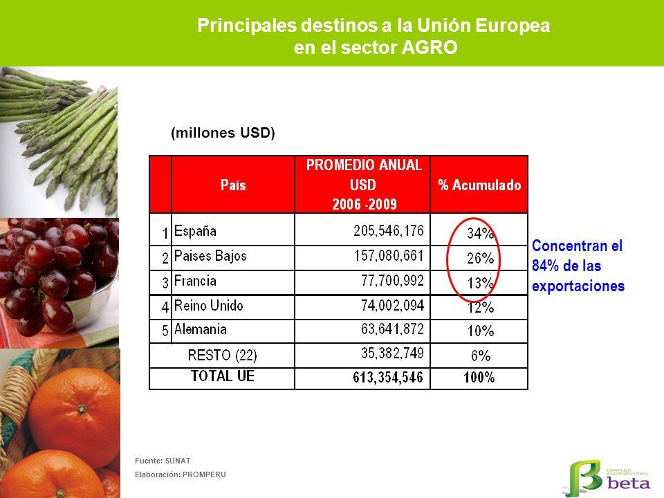 Principales destinos a la Unión Europea en el sector AGRO Fuente: SUNAT Elaboración: PROMPERU Concentran el 84% de las exportaciones (millones USD)