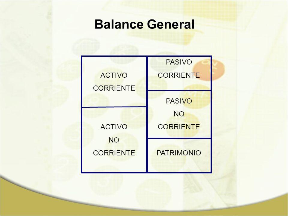 ACTIVO = PASIVO + PATRIMONIO Ecuación de Equilibrio