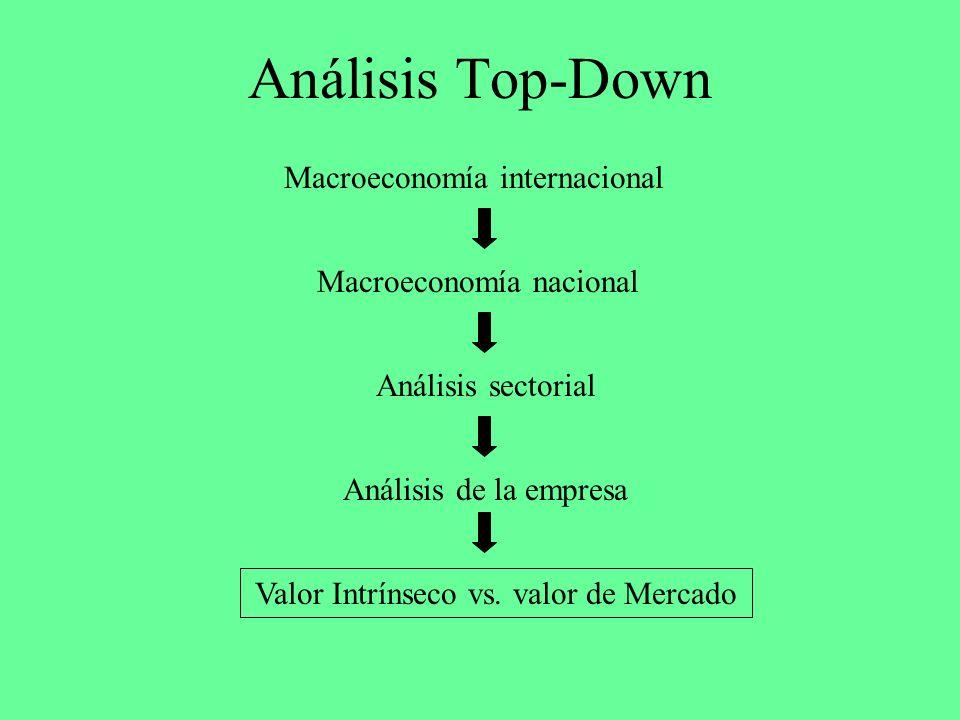 Análisis Top-Down Macroeconomía internacional Macroeconomía nacional Análisis sectorial Análisis de la empresa Valor Intrínseco vs. valor de Mercado