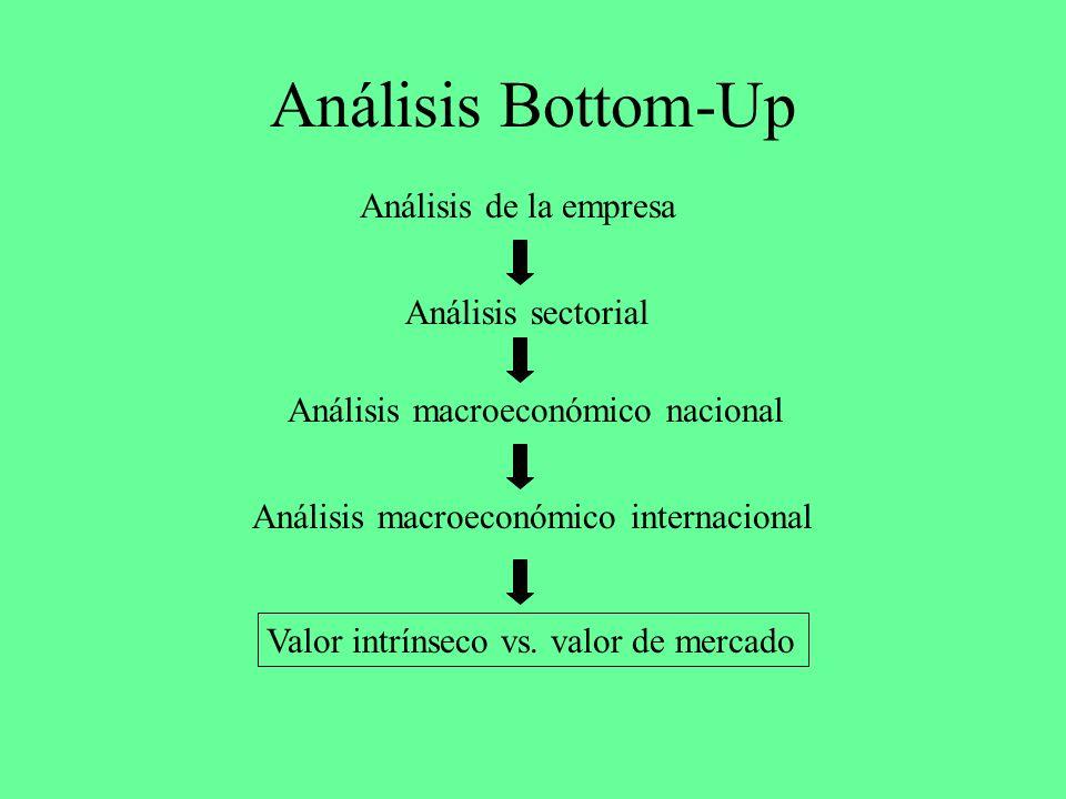 Análisis Bottom-Up Análisis de la empresa Análisis sectorial Análisis macroeconómico nacional Análisis macroeconómico internacional Valor intrínseco v
