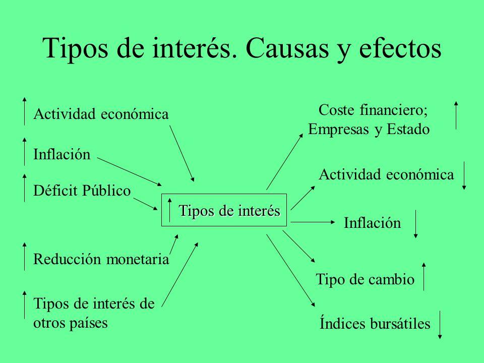 Tipos de interés. Causas y efectos Tipos de interés Inflación Actividad económica Déficit Público Tipos de interés de otros países Reducción monetaria