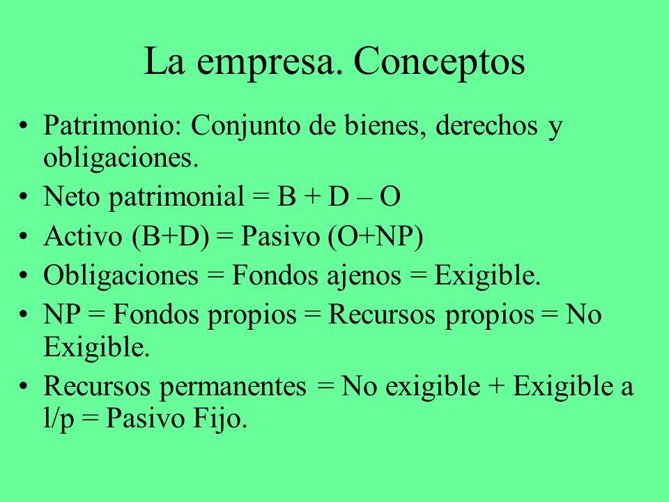 La empresa. Conceptos Patrimonio: Conjunto de bienes, derechos y obligaciones. Neto patrimonial = B + D – O Activo (B+D) = Pasivo (O+NP) Obligaciones