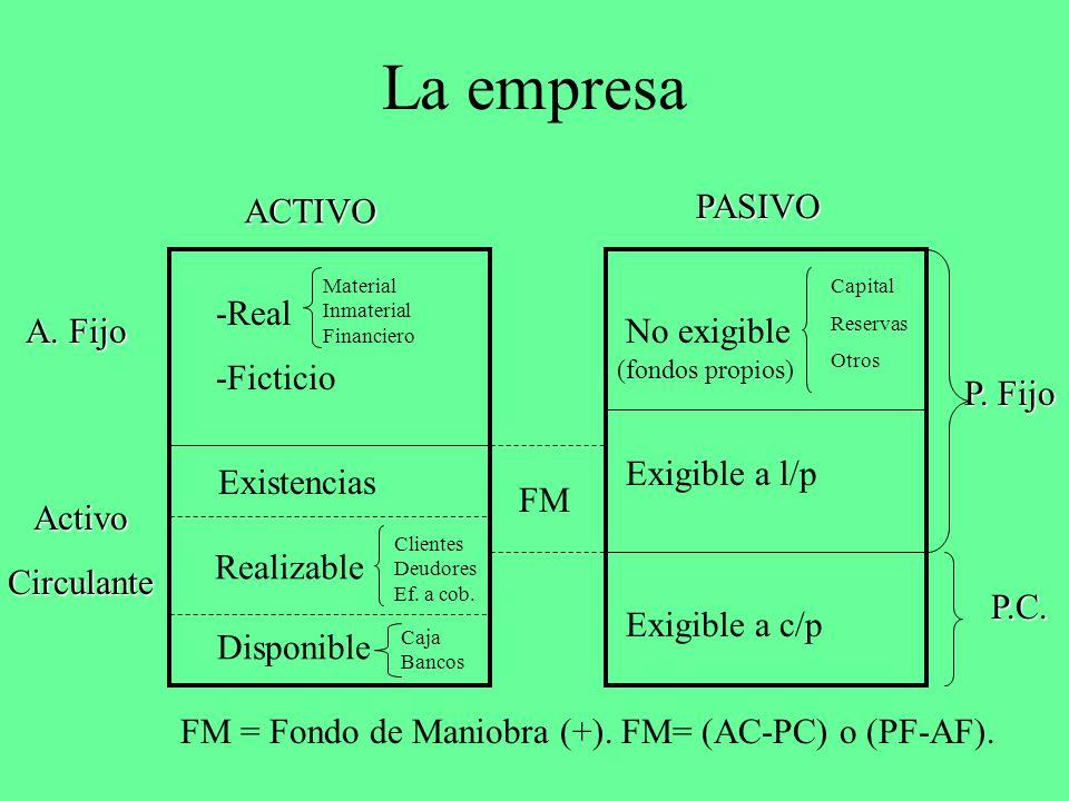 La empresa ACTIVO PASIVO A. Fijo ActivoCirculante Existencias Realizable Disponible -Real -Ficticio Material Inmaterial Financiero Clientes Deudores E