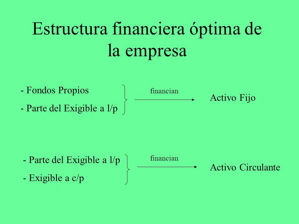 Estructura financiera óptima de la empresa - Fondos Propios - Parte del Exigible a l/p financian Activo Fijo - Parte del Exigible a l/p - Exigible a c