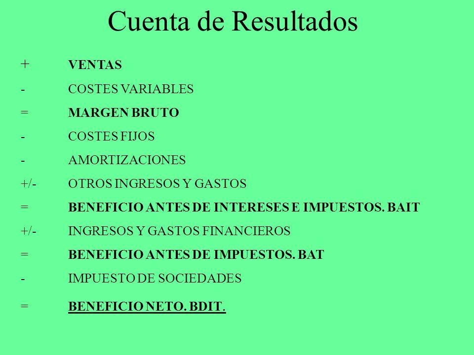 Cuenta de Resultados + VENTAS -COSTES VARIABLES =MARGEN BRUTO -COSTES FIJOS -AMORTIZACIONES +/- OTROS INGRESOS Y GASTOS = BENEFICIO ANTES DE INTERESES