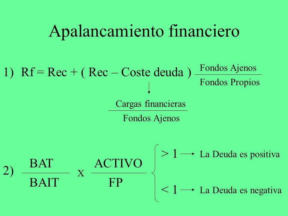 Apalancamiento financiero Rf = Rec + ( Rec – Coste deuda ) Fondos Ajenos Fondos Propios Cargas financieras Fondos Ajenos BAT BAIT X ACTIVO FP 1) 2) >