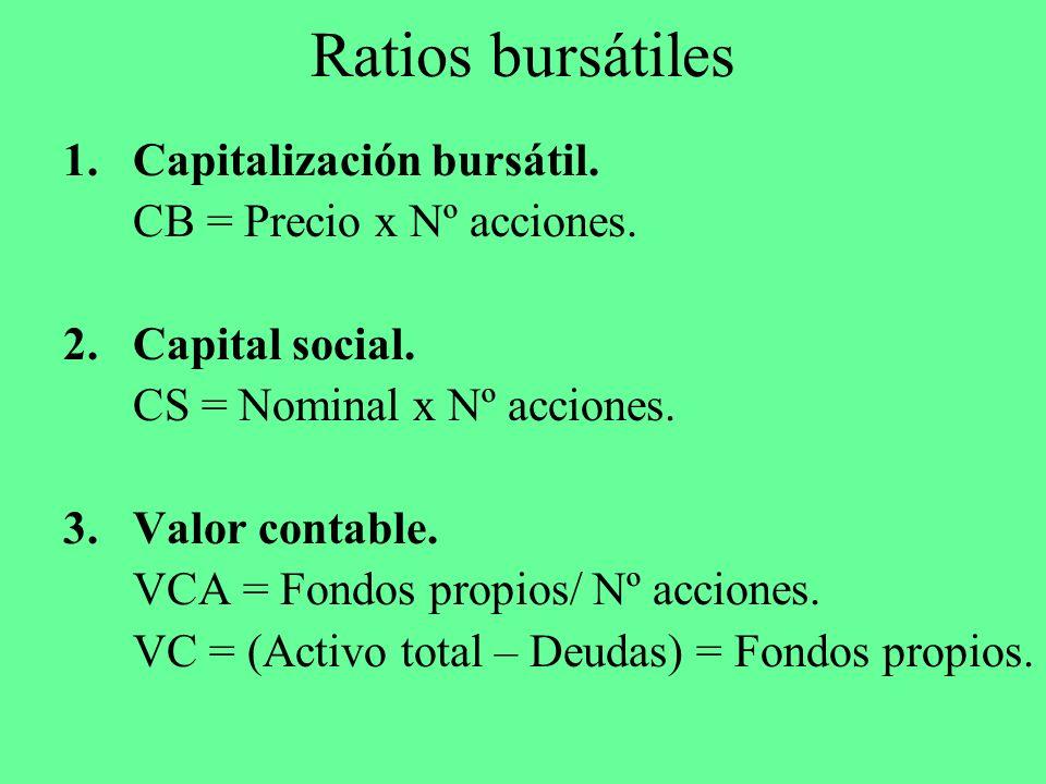 Ratios bursátiles 1.Capitalización bursátil. CB = Precio x Nº acciones. 2.Capital social. CS = Nominal x Nº acciones. 3.Valor contable. VCA = Fondos p