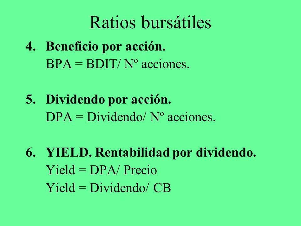 Ratios bursátiles 4.Beneficio por acción. BPA = BDIT/ Nº acciones. 5.Dividendo por acción. DPA = Dividendo/ Nº acciones. 6.YIELD. Rentabilidad por div