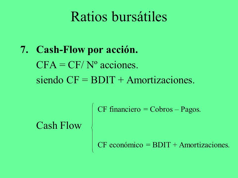 Ratios bursátiles 7.Cash-Flow por acción. CFA = CF/ Nº acciones. siendo CF = BDIT + Amortizaciones. Cash Flow CF financiero = Cobros – Pagos. CF econó