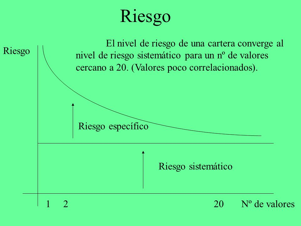 Riesgo Riesgo sistemático Nº de valores12 Riesgo específico Riesgo 20 El nivel de riesgo de una cartera converge al nivel de riesgo sistemático para u