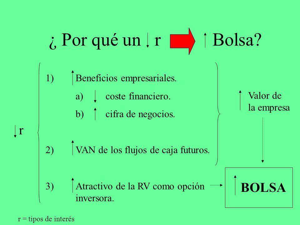 ¿ Por qué un r Bolsa? r 1)Beneficios empresariales. a) coste financiero. b) cifra de negocios. 2)VAN de los flujos de caja futuros. 3)Atractivo de la