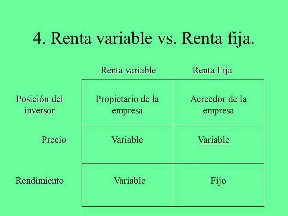 4. Renta variable vs. Renta fija. Renta variable Renta Fija Posición del inversor Precio Rendimiento Propietario de la empresa Acreedor de la empresa
