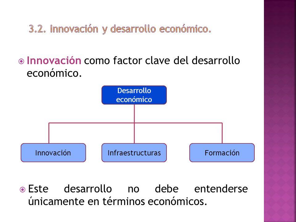 Innovación como factor clave del desarrollo económico. Desarrollo económico InnovaciónInfraestructurasFormación Este desarrollo no debe entenderse úni