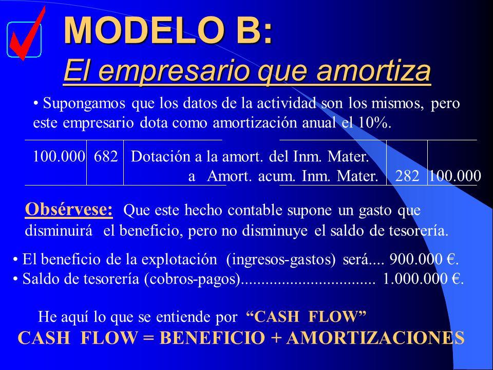MODELO B: El empresario que amortiza Supongamos que los datos de la actividad son los mismos, pero este empresario dota como amortización anual el 10%