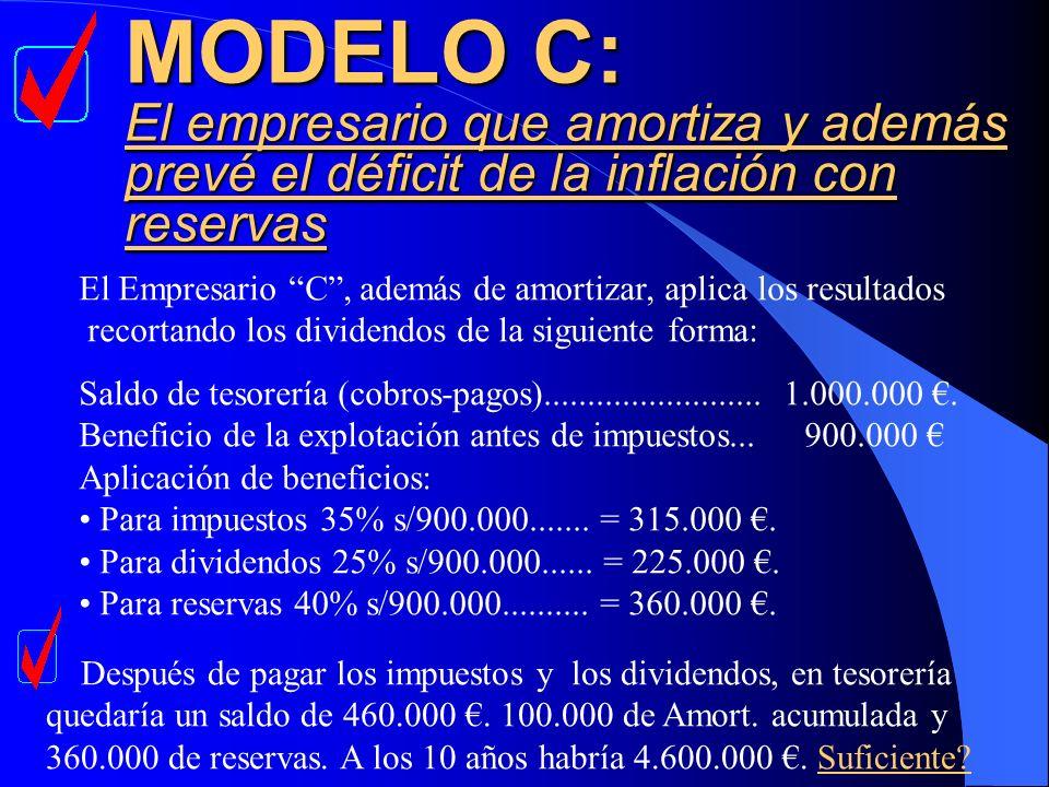 MODELO C: El empresario que amortiza y además prevé el déficit de la inflación con reservas El Empresario C, además de amortizar, aplica los resultado