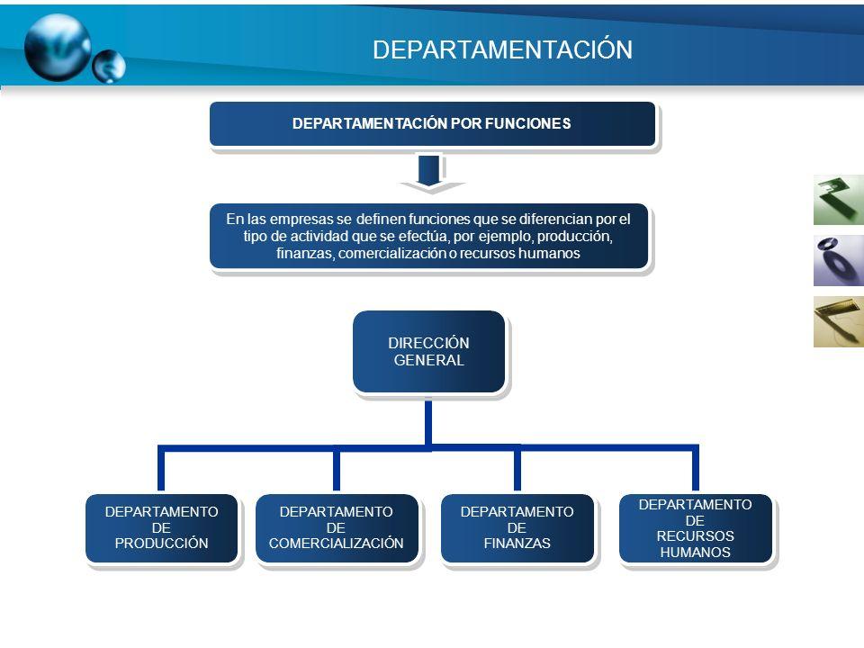 DEPARTAMENTACIÓN DIRECCIÓN GENERAL DEPARTAMENTO DE PRODUCCIÓN DEPARTAMENTO DE COMERCIALIZACIÓN DEPARTAMENTO DE FINANZAS DEPARTAMENTO DE RECURSOS HUMAN