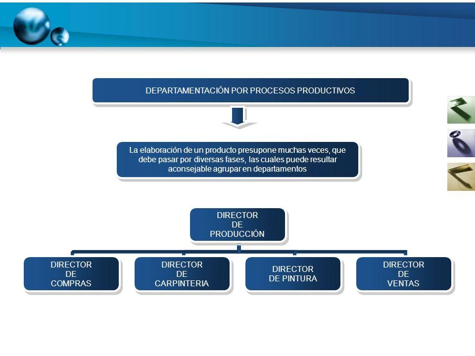 DIRECTOR DE PRODUCCIÓN DIRECTOR DE COMPRAS DIRECTOR DE CARPINTERIA DIRECTOR DE PINTURA DIRECTOR DE VENTAS DEPARTAMENTACIÓN POR PROCESOS PRODUCTIVOS La