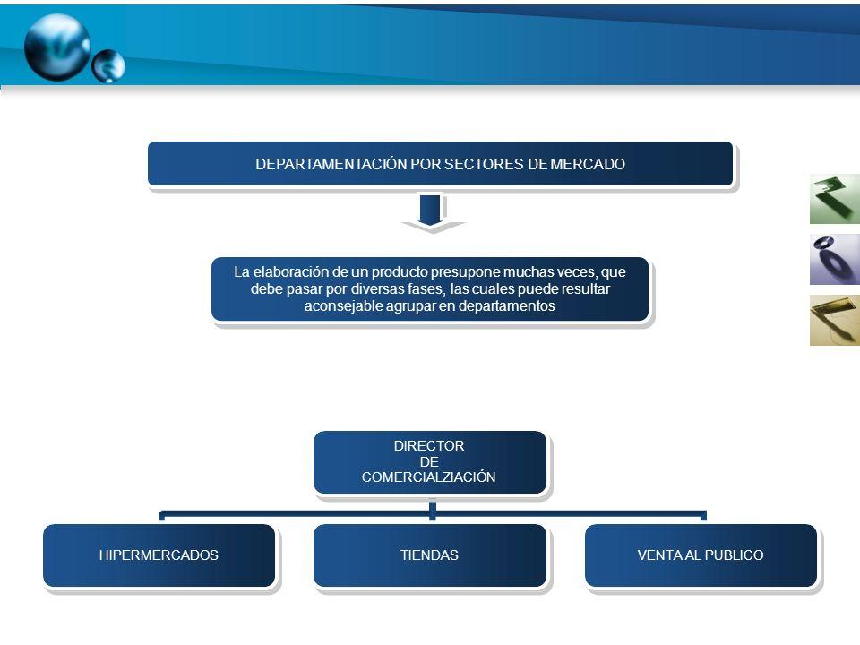 DIRECTOR DE COMERCIALZIACIÓN HIPERMERCADOSTIENDASVENTA AL PUBLICO DEPARTAMENTACIÓN POR SECTORES DE MERCADO La elaboración de un producto presupone muc