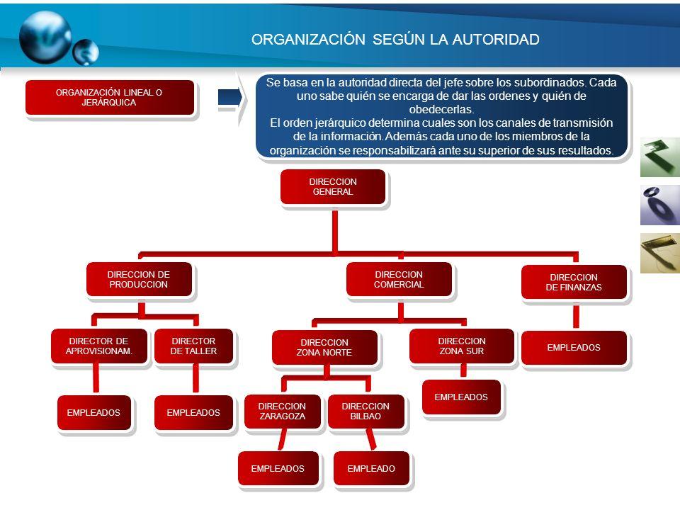 ORGANIZACIÓN SEGÚN LA AUTORIDAD EMPLEADOS EMPLEADO DIRECCION BILBAO DIRECCION BILBAO DIRECCION ZARAGOZA DIRECCION ZARAGOZA EMPLEADOS ORGANIZACIÓN LINE