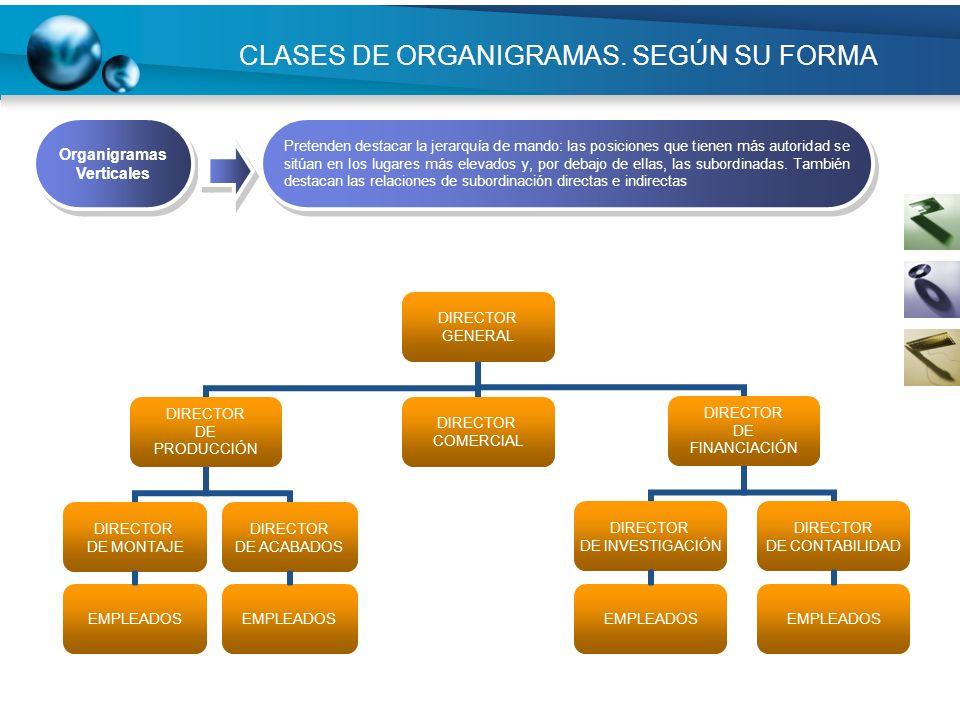 CLASES DE ORGANIGRAMAS. SEGÚN SU FORMA EMPLEADOS Organigramas Verticales Pretenden destacar la jerarquía de mando: las posiciones que tienen más autor