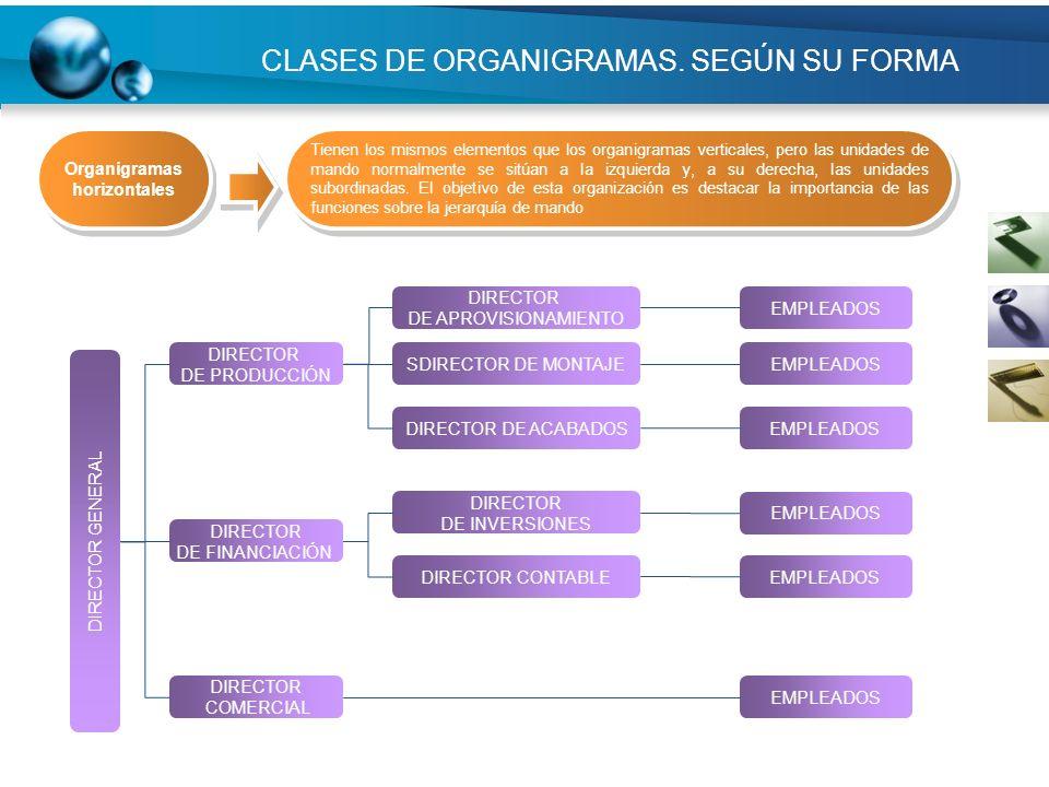 CLASES DE ORGANIGRAMAS. SEGÚN SU FORMA DIRECTOR DE PRODUCCIÓN DIRECTOR DE FINANCIACIÓN DIRECTOR COMERCIAL DIRECTOR DE APROVISIONAMIENTO SDIRECTOR DE M