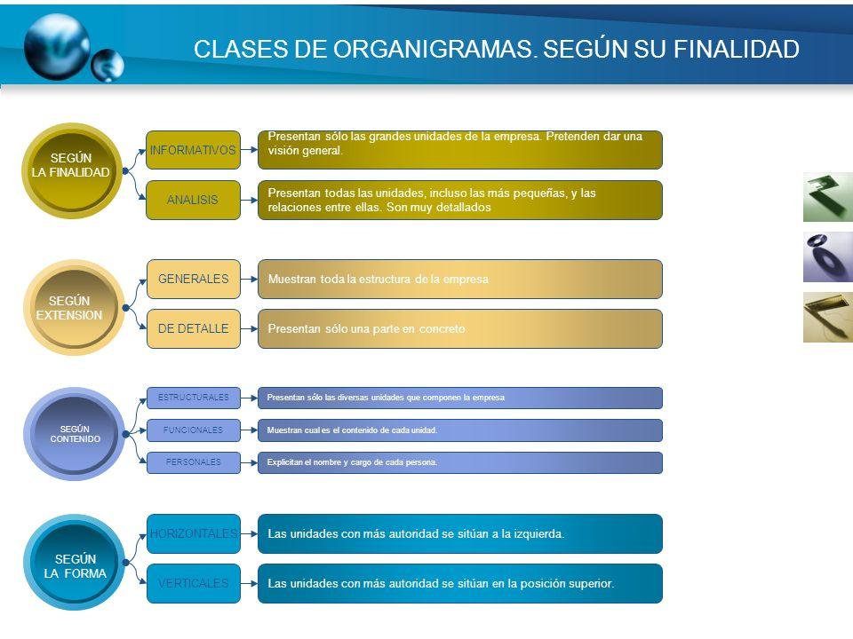 CLASES DE ORGANIGRAMAS. SEGÚN SU FINALIDAD SEGÚN EXTENSION GENERALES DE DETALLE Muestran toda la estructura de la empresa Presentan sólo una parte en