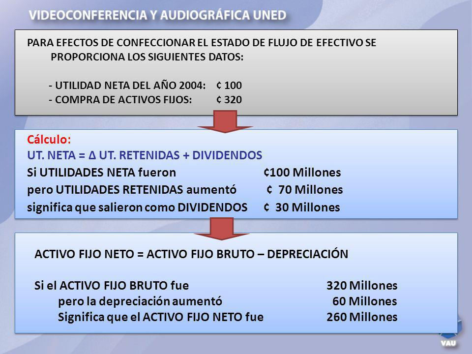 Cálculo: UT. NETA = UT. RETENIDAS + DIVIDENDOS Si UTILIDADES NETA fueron ¢100 Millones pero UTILIDADES RETENIDAS aumentó ¢ 70 Millones significa que s