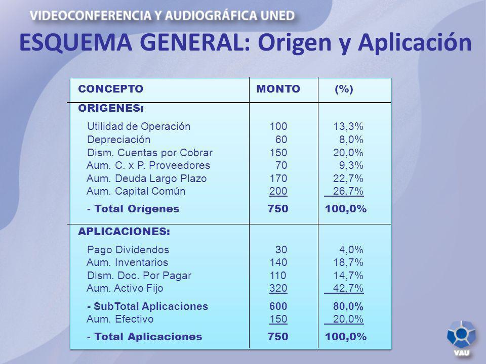 ESQUEMA GENERAL: Origen y Aplicación CONCEPTO MONTO (%) ORIGENES: Utilidad de Operación 100 13,3% Depreciación 60 8,0% Dism. Cuentas por Cobrar 150 20