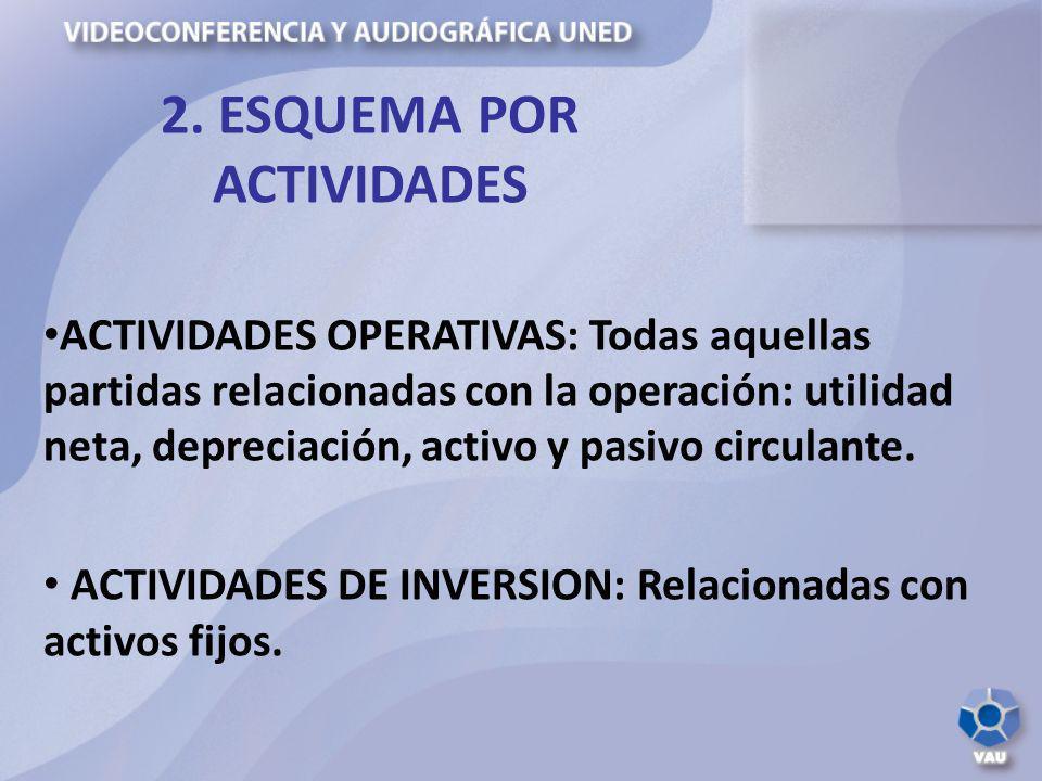 ACTIVIDADES OPERATIVAS: Todas aquellas partidas relacionadas con la operación: utilidad neta, depreciación, activo y pasivo circulante. ACTIVIDADES DE