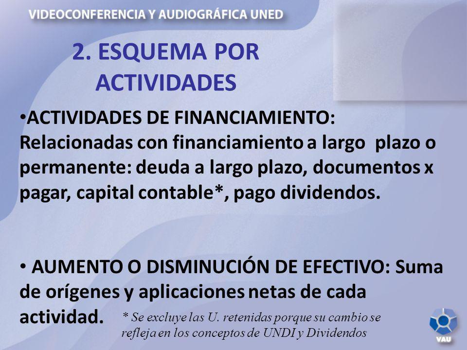 ACTIVIDADES DE FINANCIAMIENTO: Relacionadas con financiamiento a largo plazo o permanente: deuda a largo plazo, documentos x pagar, capital contable*,