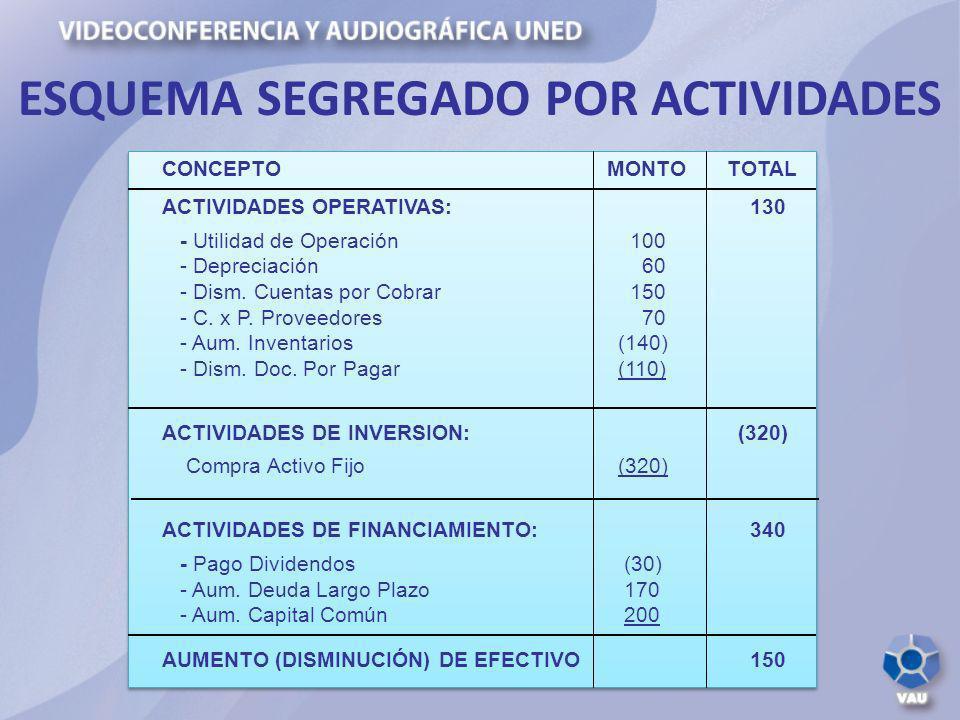 CONCEPTO MONTO TOTAL ACTIVIDADES OPERATIVAS: 130 - Utilidad de Operación 100 - Depreciación 60 - Dism. Cuentas por Cobrar 150 - C. x P. Proveedores 70